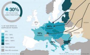 russian gas europe reliance 2